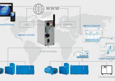 airstatus_network_DE